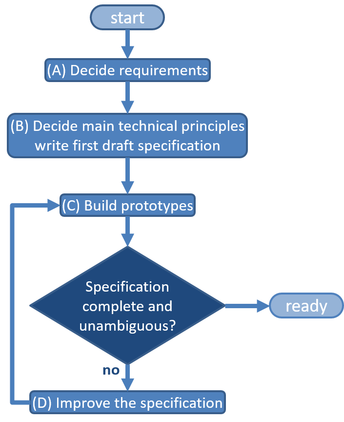 Creating And Managing An Industry Group For Developing Interface - How to write technical requirements